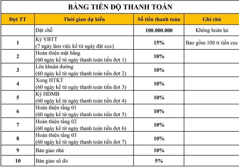 Bang Tien Do Thanh Toan