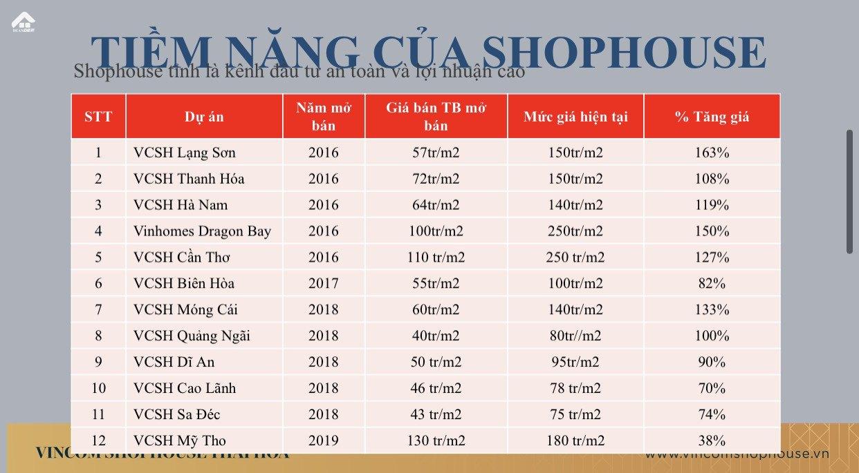 Shophouse Thái Hòa